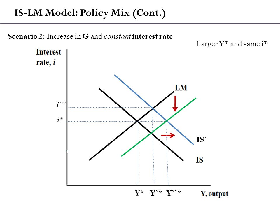 IS-LM Model: Policy Mix (Cont.) Scenario 2: Increase in G and constant interest rate IS` Y`* i`* Larger Y* and same i* Y``*
