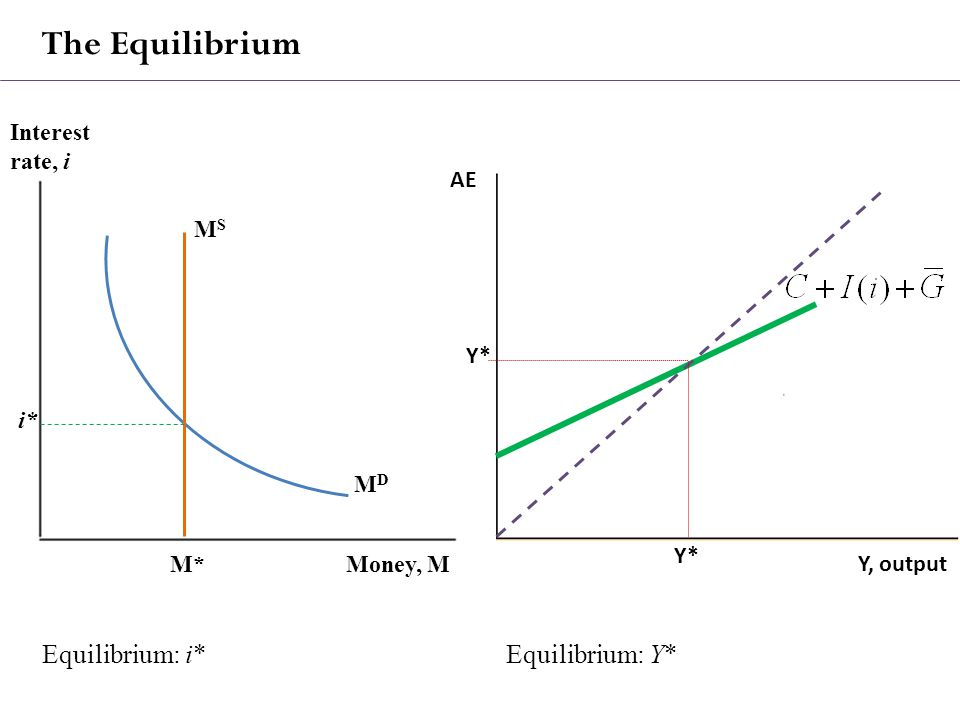 The Equilibrium AE Y, output Interest rate, i Money, M MDMD MSMS i* M* Y* Equilibrium: i*Equilibrium: Y*