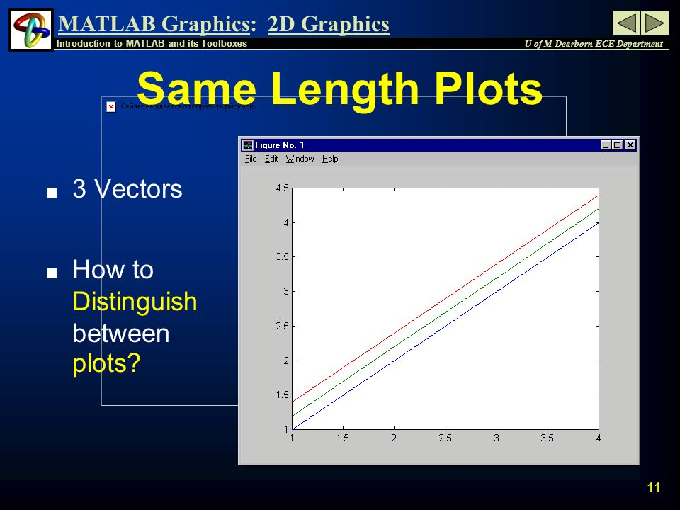 MATLAB Graphics: U of M-Dearborn ECE Department Introduction to MATLAB and its Toolboxes 2D Graphics 10 n If x1, x2, & x3 are the same vector x: » x =[1 2 3 4 ]'; n And there are y1, y2, & y3 of same size: » y1=[1 2 3 4 ]'; » y2=[1.2 2.2 3.2 4.2]'; » y3=[1.4 2.4 3.4 4.4]'; n Then to plot the 3 plots at the same time » y = [ y1, y2, y3] % 3 columns » plot( x,y ); Vectors of Same Length