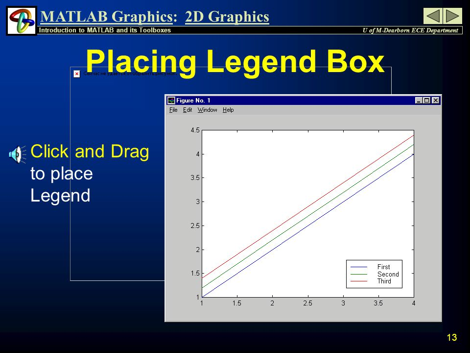 MATLAB Graphics: U of M-Dearborn ECE Department Introduction to MATLAB and its Toolboxes 2D Graphics 12 Legend Box n To create a legend box in the upper right corner of the plot for the previous example: » legend( First , Second , Third ); n To move the legend, click and hold the left mouse button near the edge of the legend and drag it to the required place.