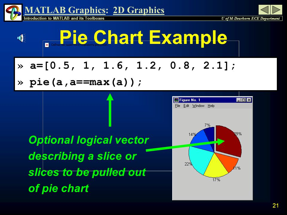 MATLAB Graphics: U of M-Dearborn ECE Department Introduction to MATLAB and its Toolboxes 2D Graphics 20 Other 2-D Features » loglog(x,y); Plots log scale for x & y » semilogx(x,y); X-Axis uses log scale » semilogy(x,y); Y-Axis uses log scale » pie(a,b); Pie Chart (a&b are vectors) » bar(x,y); Bar Graph