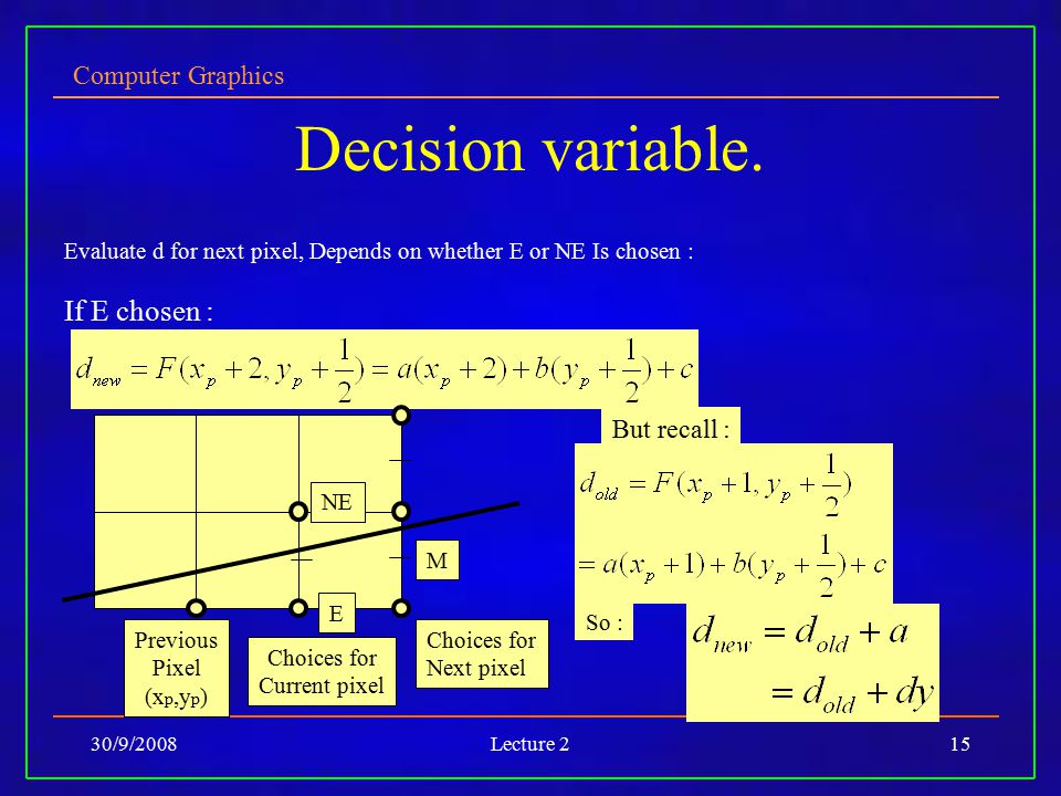 Computer Graphics 30/9/2008Lecture 215 Decision variable. Evaluate d for next pixel, Depends on whether E or NE Is chosen : If E chosen : But recall :