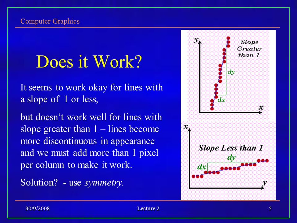 Computer Graphics 30/9/2008Lecture 25 Does it Work? It seems to work okay for lines with a slope of 1 or less, but doesn't work well for lines with sl