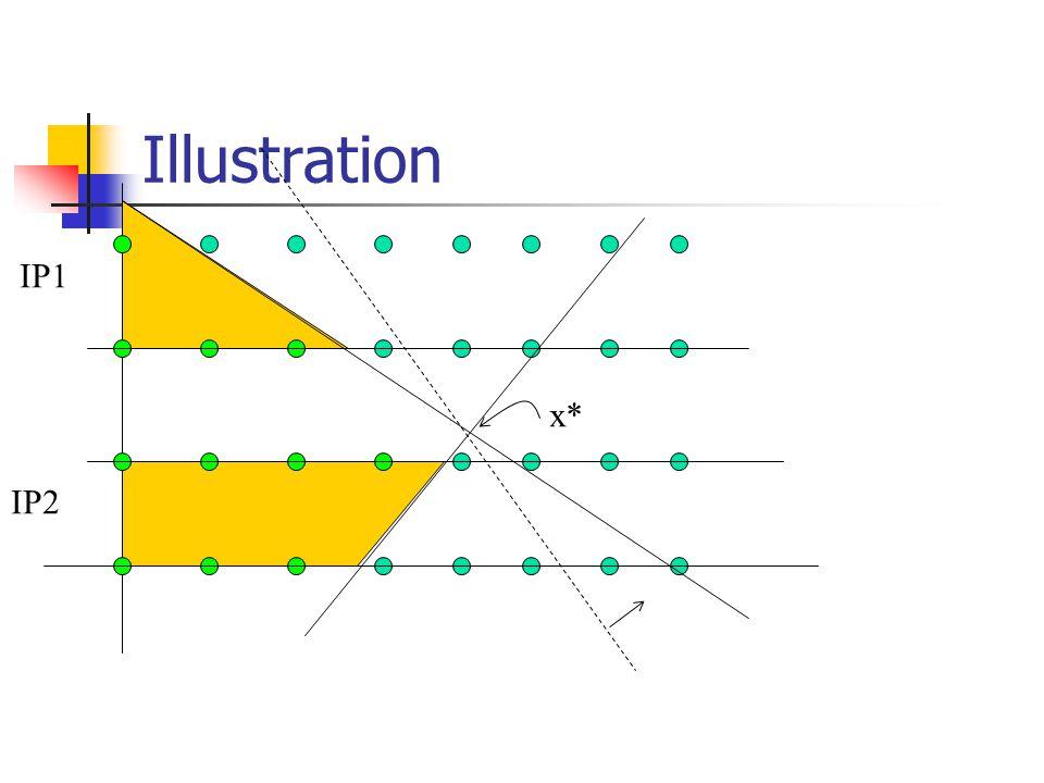 Illustration x* IP1 IP2