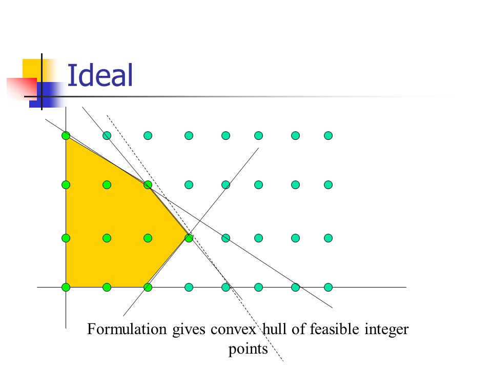 Ideal Formulation gives convex hull of feasible integer points