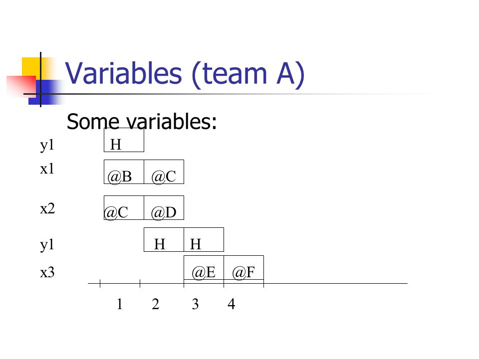 Variables (team A) Some variables: 2341 H @B@C @D HH @E@F y1 x1 x2 y1 x3