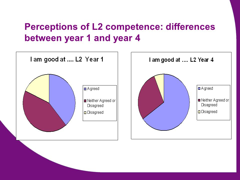Perceptions of L2 competence: differences between year 1 and year 4