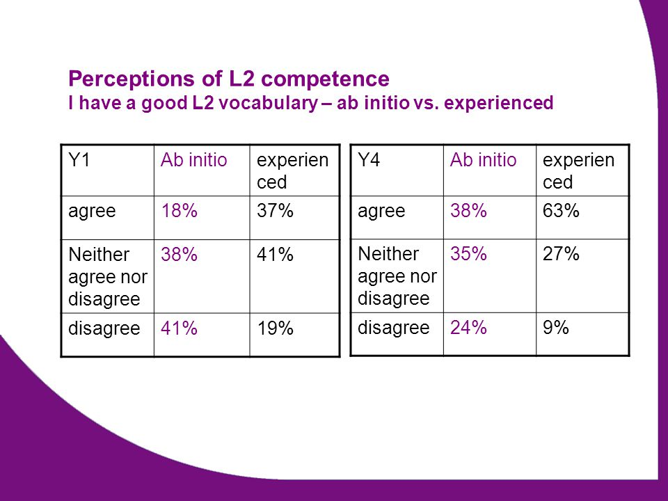 Perceptions of L2 competence I have a good L2 vocabulary – ab initio vs. experienced Y4Ab initioexperien ced agree38%63% Neither agree nor disagree 35