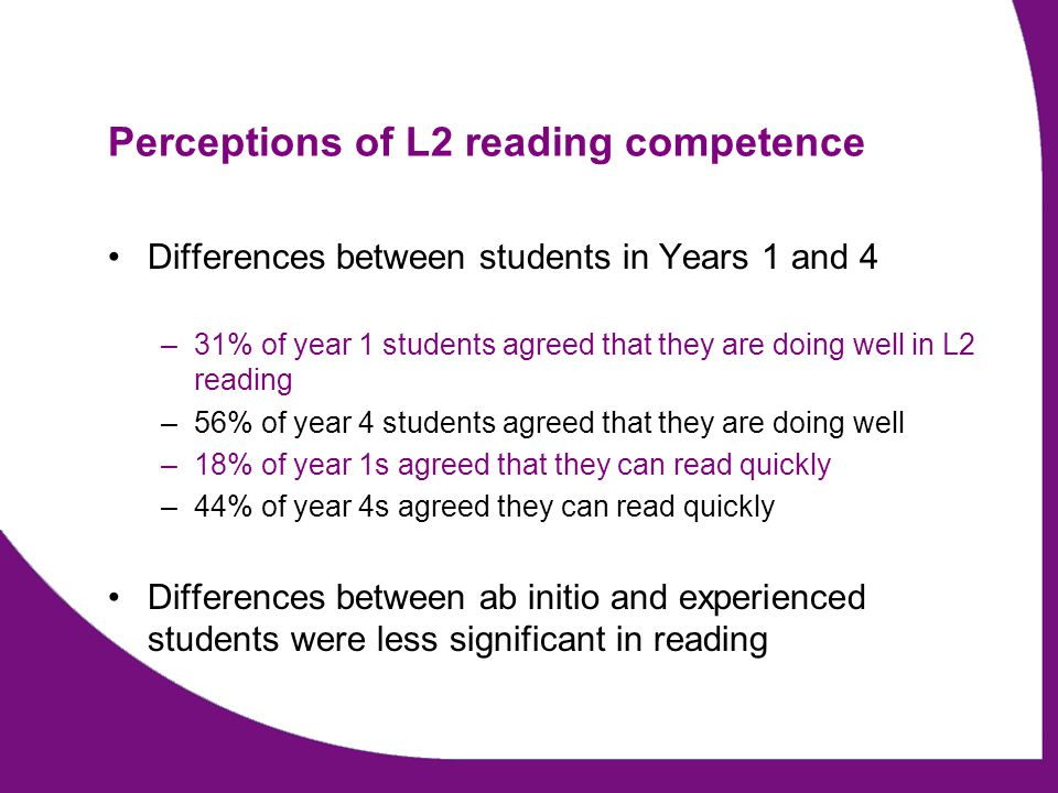 Perceptions of L2 reading competence Differences between students in Years 1 and 4 –31% of year 1 students agreed that they are doing well in L2 reading –56% of year 4 students agreed that they are doing well –18% of year 1s agreed that they can read quickly –44% of year 4s agreed they can read quickly Differences between ab initio and experienced students were less significant in reading
