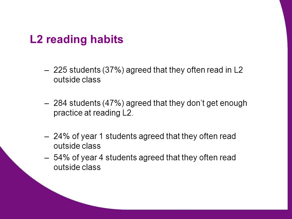 L2 reading habits –225 students (37%) agreed that they often read in L2 outside class –284 students (47%) agreed that they don't get enough practice a