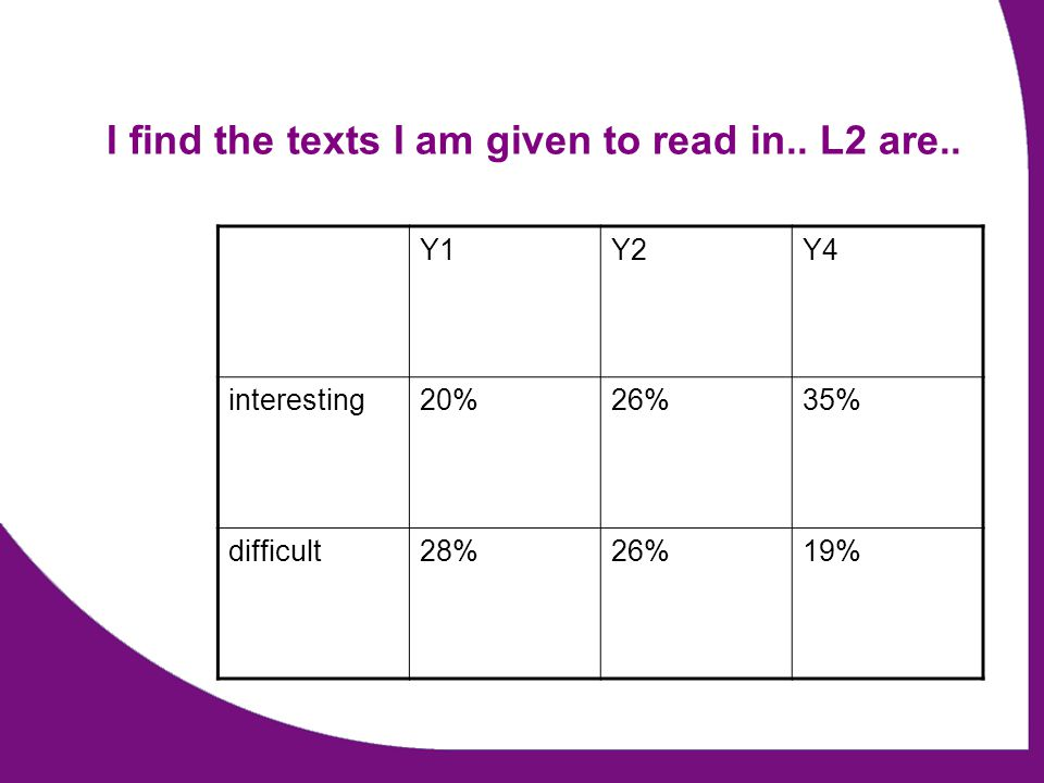 I find the texts I am given to read in.. L2 are.. Y1Y2Y4 interesting20%26%35% difficult28%26%19%