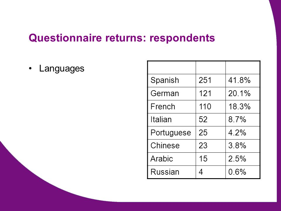 Questionnaire returns: respondents Languages Spanish25141.8% German12120.1% French11018.3% Italian528.7% Portuguese254.2% Chinese233.8% Arabic152.5% R