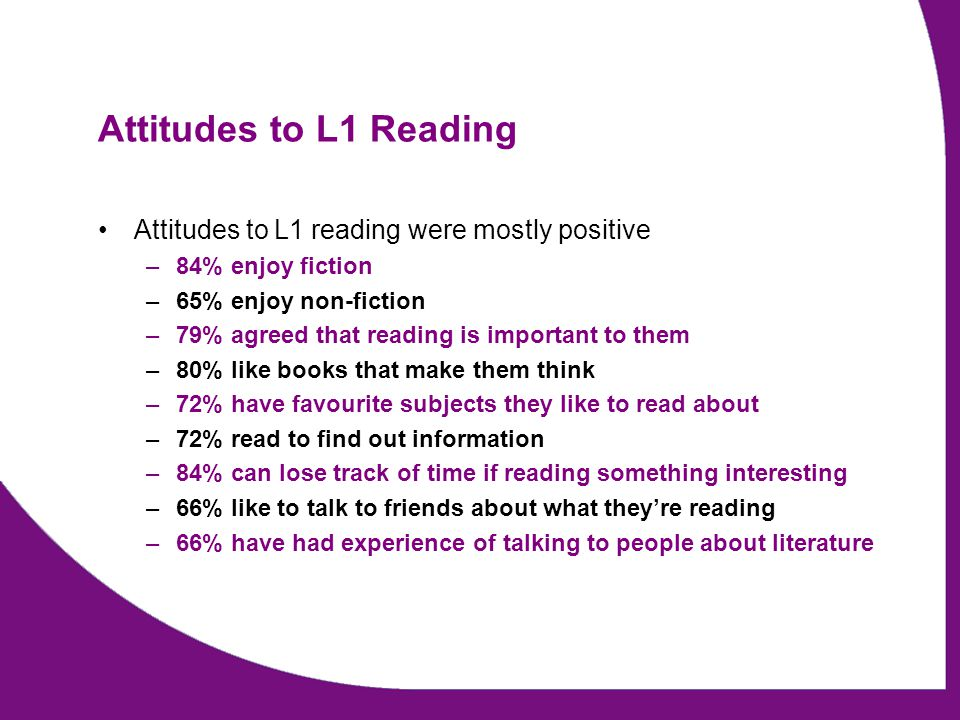 Attitudes to L1 Reading Attitudes to L1 reading were mostly positive –84% enjoy fiction –65% enjoy non-fiction –79% agreed that reading is important t