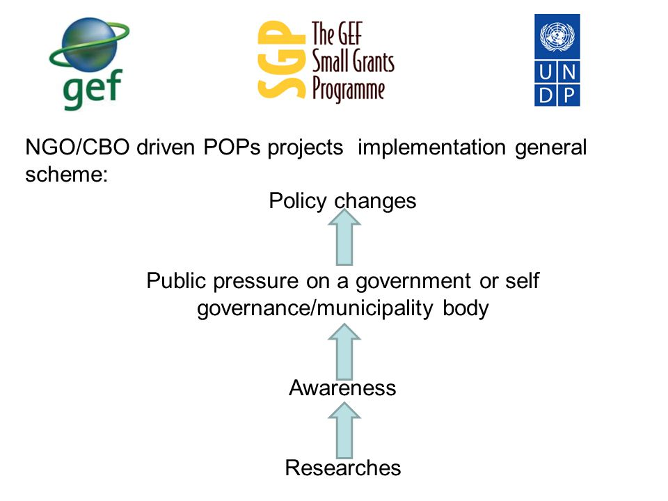 NGO/CBO driven POPs projects implementation general scheme: Policy changes Public pressure on a government or self governance/municipality body Awareness Researches