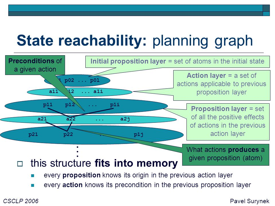 State reachability: planning graph CSCLP 2006Pavel Surynek  this structure fits into memory every proposition knows its origin in the previous action