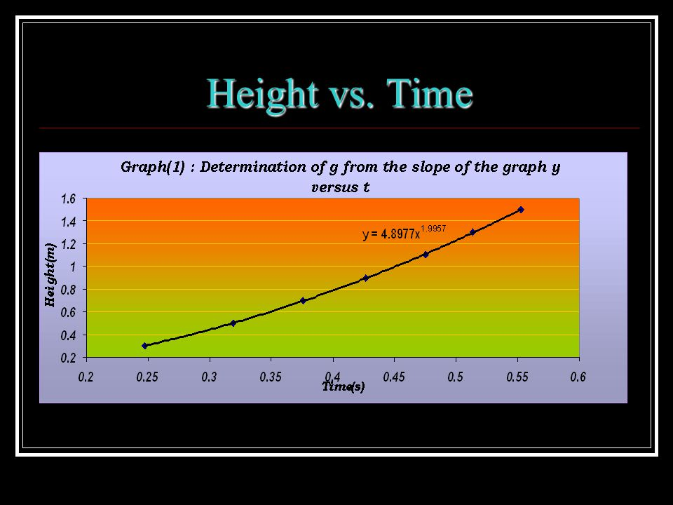 Height vs. Time