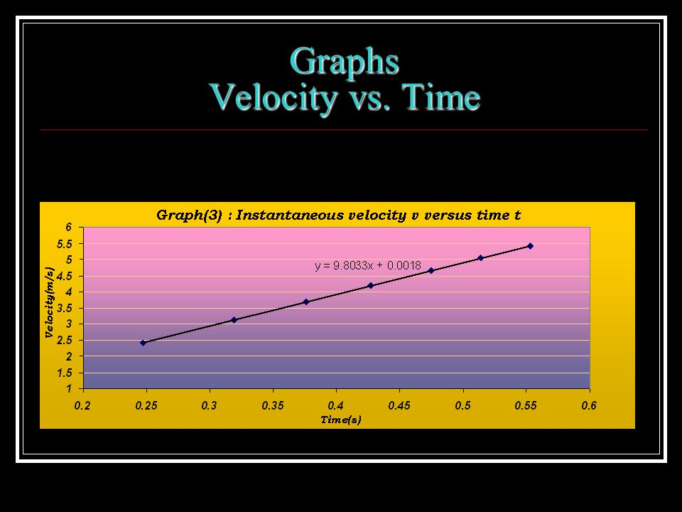 Graphs Velocity vs. Time