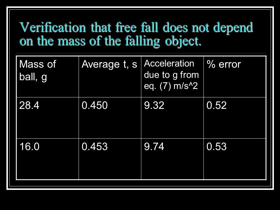 Verification that free fall does not depend on the mass of the falling object.