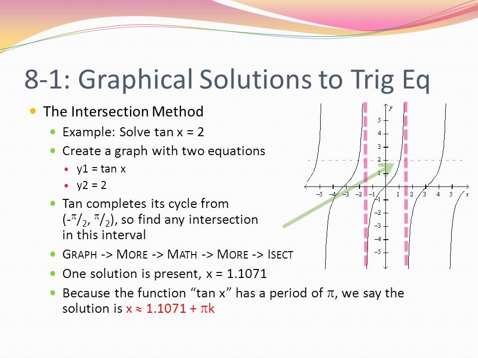 8-1: Graphical Solutions to Trig Eq The x-Intercept Method Example: Solve sin x = -0.75 Rewrite the equation to get the right side = 0 sin x + 0.75 = 0 Sin completes its cycle from [0, 2  ], so find any intersection(s) in this interval G RAPH -> M ORE -> M ATH -> R OOT Two solutions are present, x = 3.9897 and x = 5.4351 Because the function sin x has a period of 2 , we say the solutions are x  3.9897 + 2  k and x  5.4351 + 2  k
