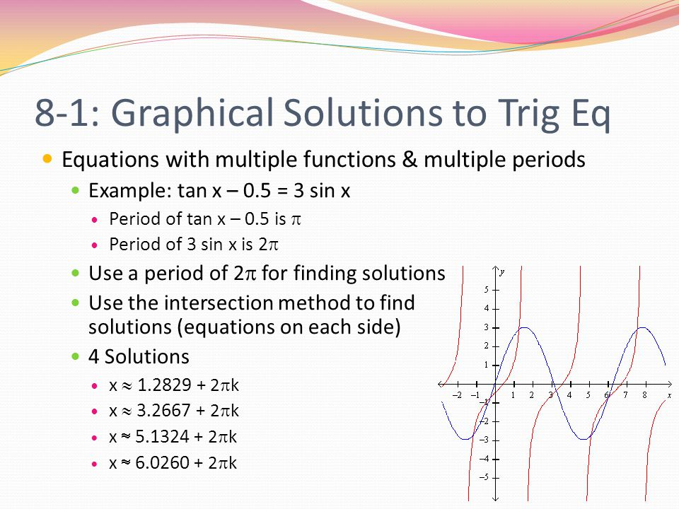 8-1: Graphical Solutions to Trig Eq We can solve equations in degree mode, but one thing must be changed G RAPH -> W IND -> X M AX must be set to 360 Reason: When talking about degrees, we can get any value from 0 to 360 Example: Find all angles with 0 <  < 360 that are solutions to: 2 sin 2  - 3 sin  - 3 = 0 Graph is on the next slide