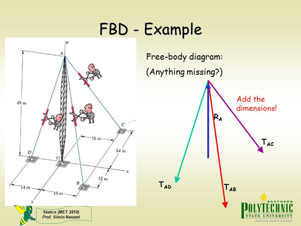 Statics (MET 2214) Prof. Simin Nasseri FBD - Example Free-body diagram: (Anything missing?) T AB T AD T AC RARA Add the dimensions!