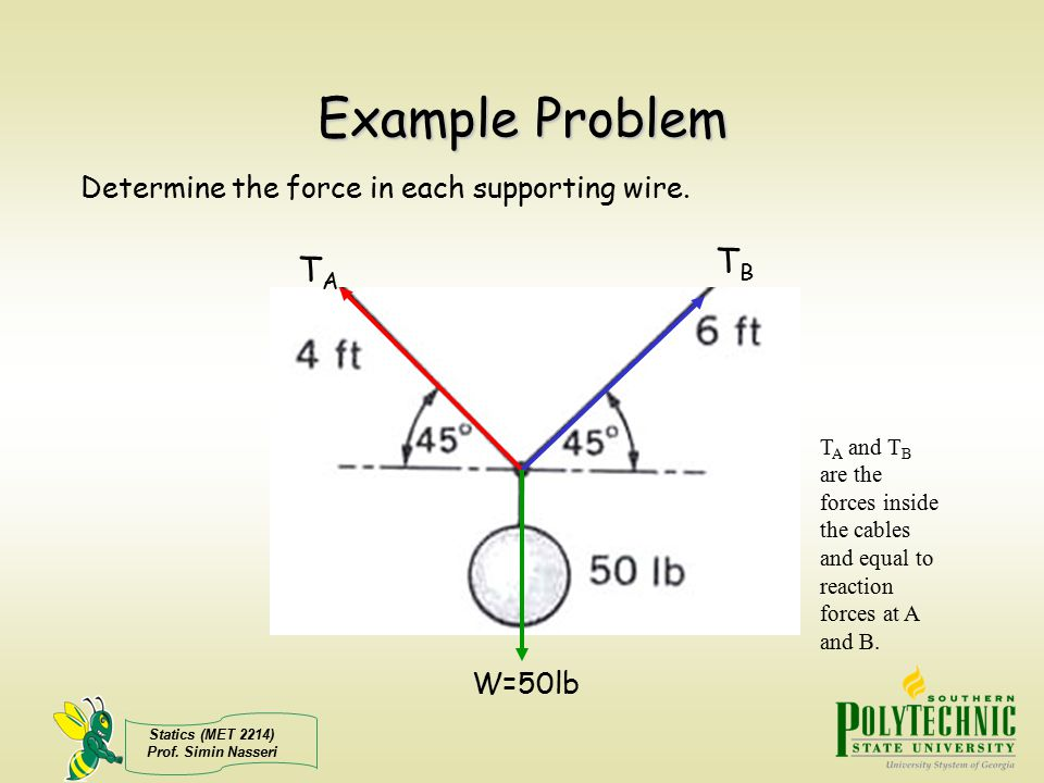 Statics (MET 2214) Prof. Simin Nasseri Example Problem Determine the force in each supporting wire. TATA TBTB W=50lb T A and T B are the forces inside
