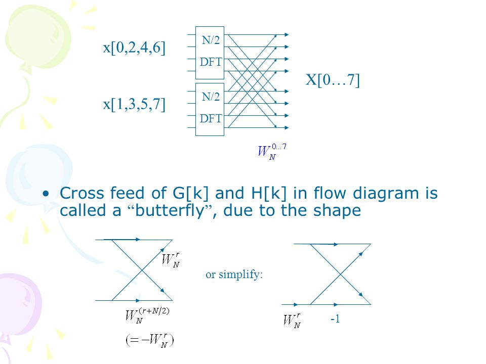 Cross feed of G[k] and H[k] in flow diagram is called a butterfly , due to the shape or simplify: X[0…7] x[0,2,4,6] x[1,3,5,7] N/2 DFT N/2 DFT