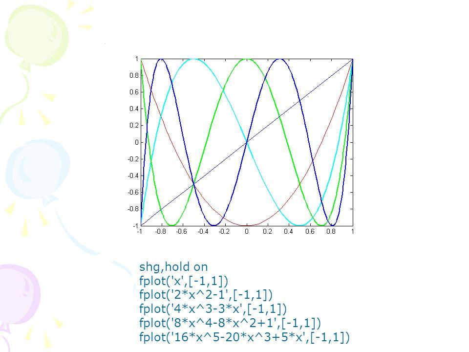 shg,hold on fplot('x',[-1,1]) fplot('2*x^2-1',[-1,1]) fplot('4*x^3-3*x',[-1,1]) fplot('8*x^4-8*x^2+1',[-1,1]) fplot('16*x^5-20*x^3+5*x',[-1,1])