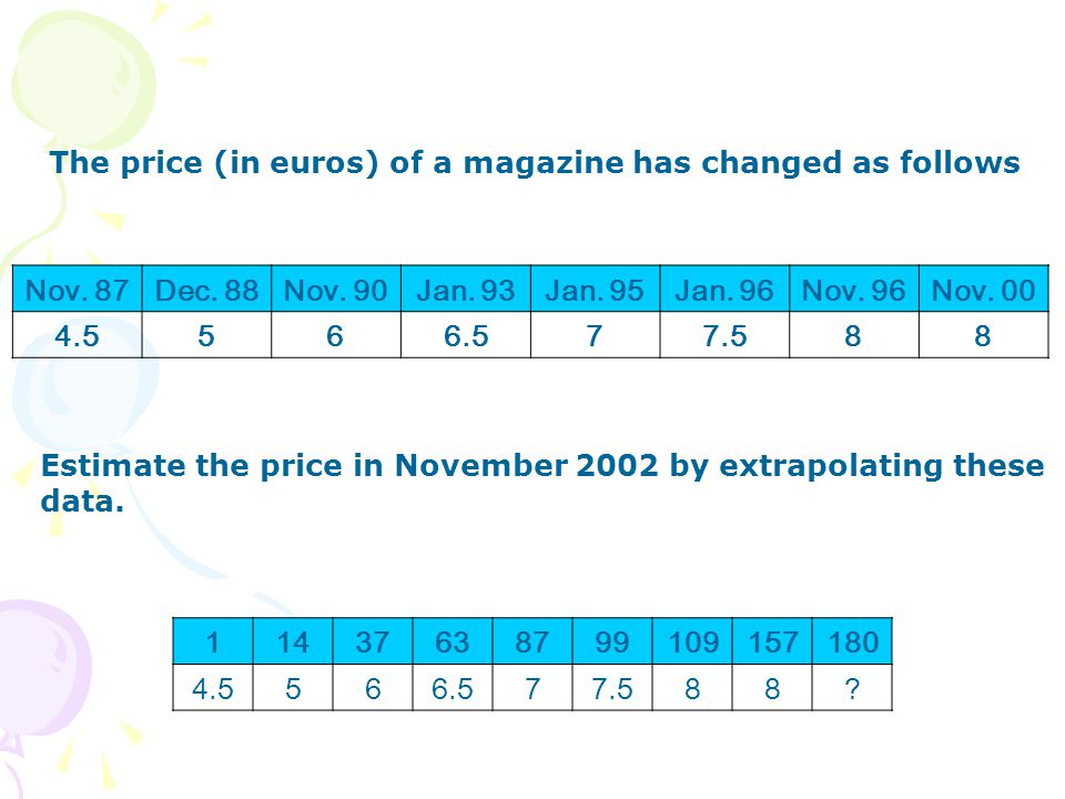 The price (in euros) of a magazine has changed as follows Estimate the price in November 2002 by extrapolating these data.