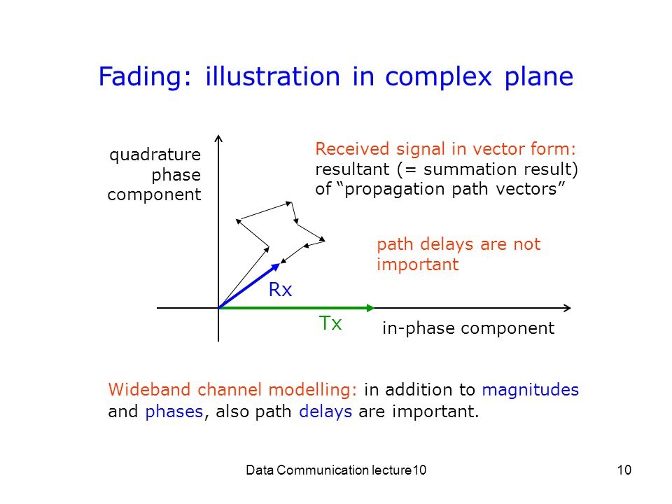 Data Communication lecture1010 Fading: illustration in complex plane in-phase component quadrature phase component Tx Rx Received signal in vector form: resultant (= summation result) of propagation path vectors Wideband channel modelling: in addition to magnitudes and phases, also path delays are important.