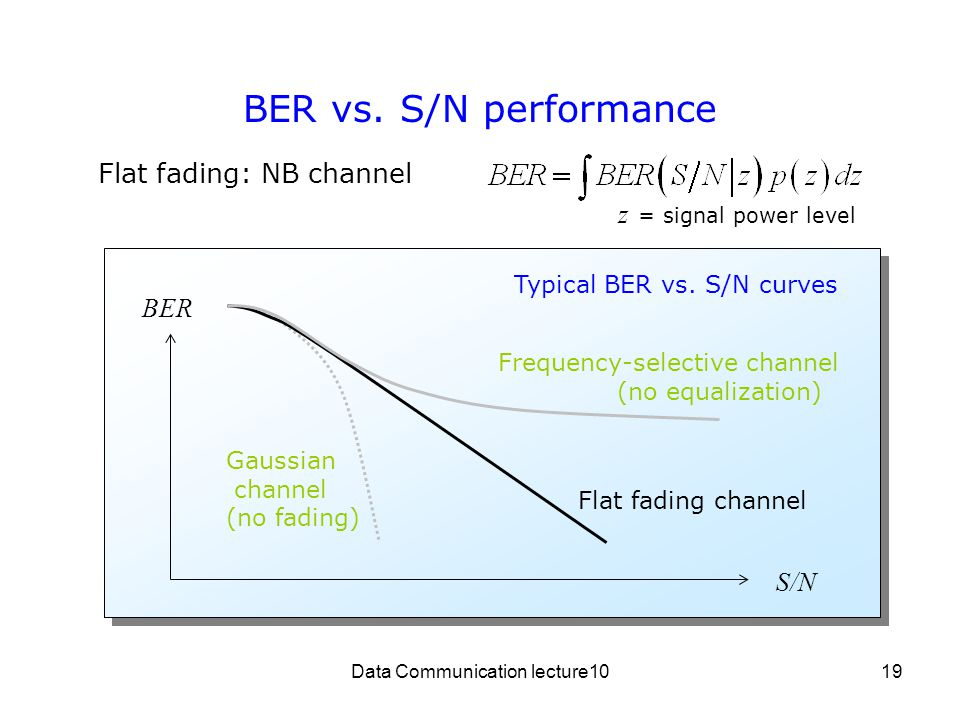 Data Communication lecture1019 BER vs.S/N performance Typical BER vs.