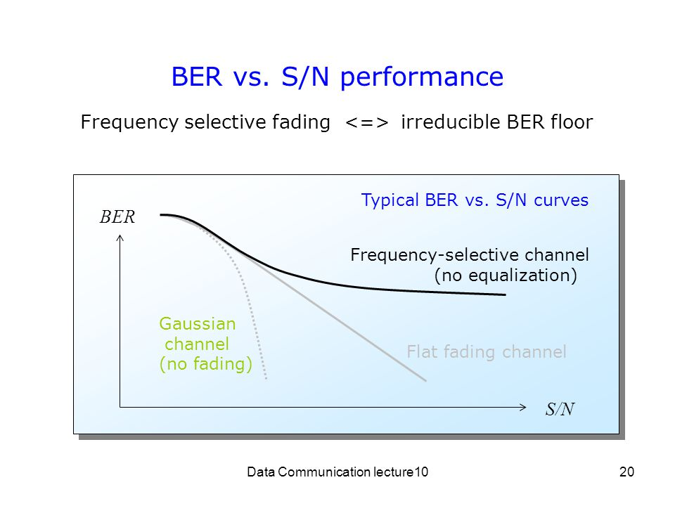 Data Communication lecture1020 BER vs.S/N performance Typical BER vs.