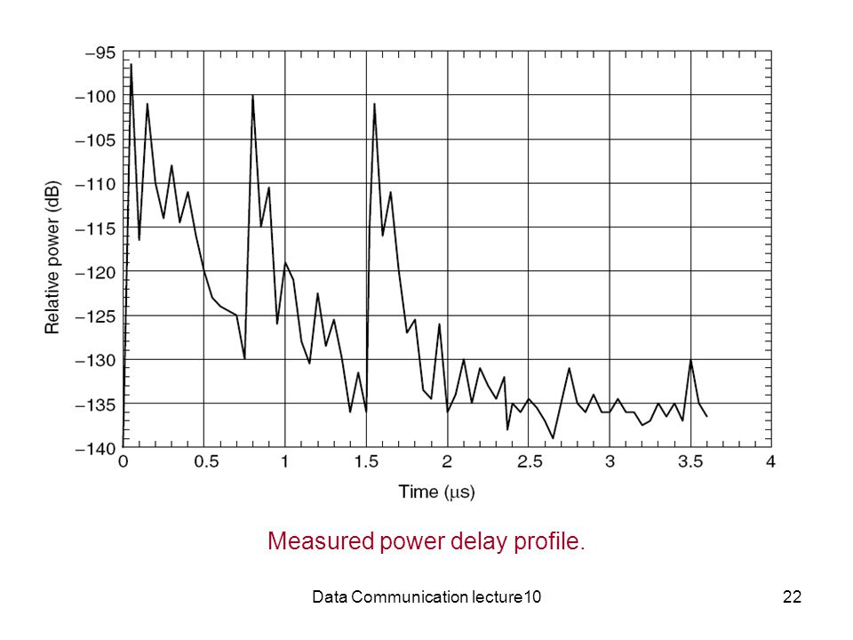 Data Communication lecture1022 Measured power delay profile.