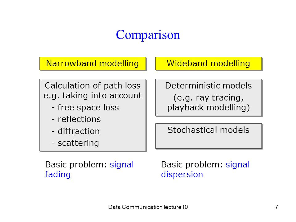 Data Communication lecture107 Comparison Narrowband modelling Wideband modelling Deterministic models (e.g.