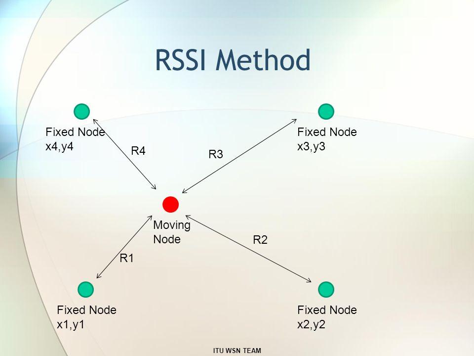RSSI Method ITU WSN TEAM Fixed Node x3,y3 Fixed Node x2,y2 Fixed Node x1,y1 Fixed Node x4,y4 Moving Node R1 R2 R3 R4
