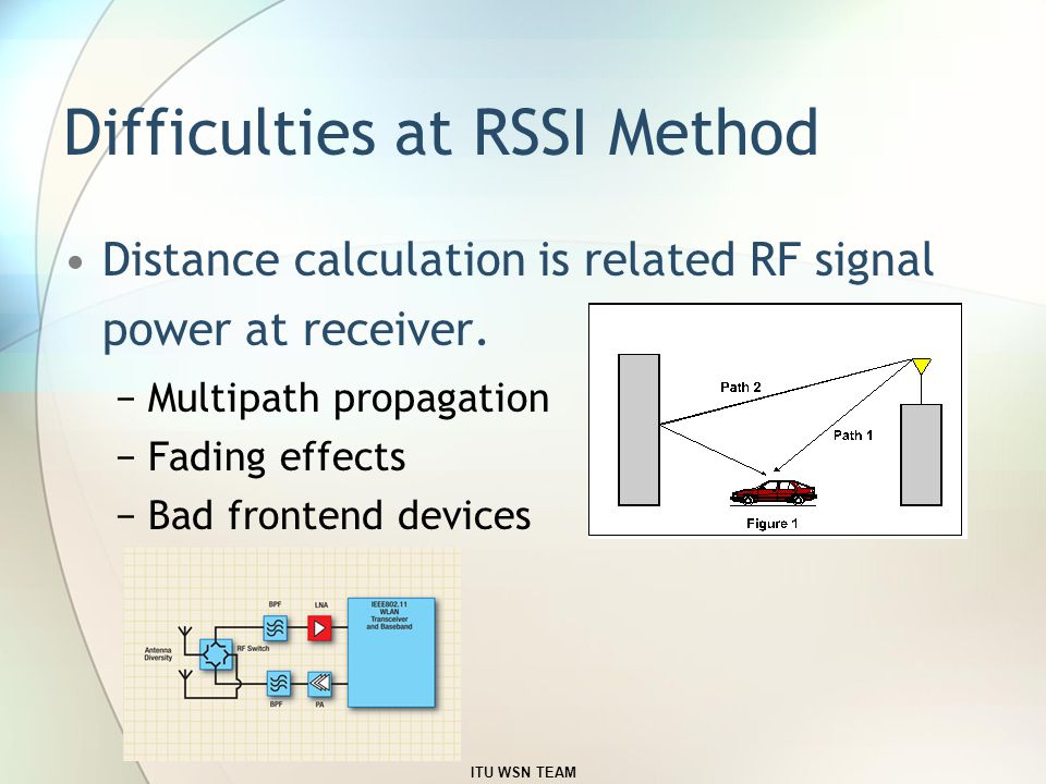 Difficulties at RSSI Method Distance calculation is related RF signal power at receiver.