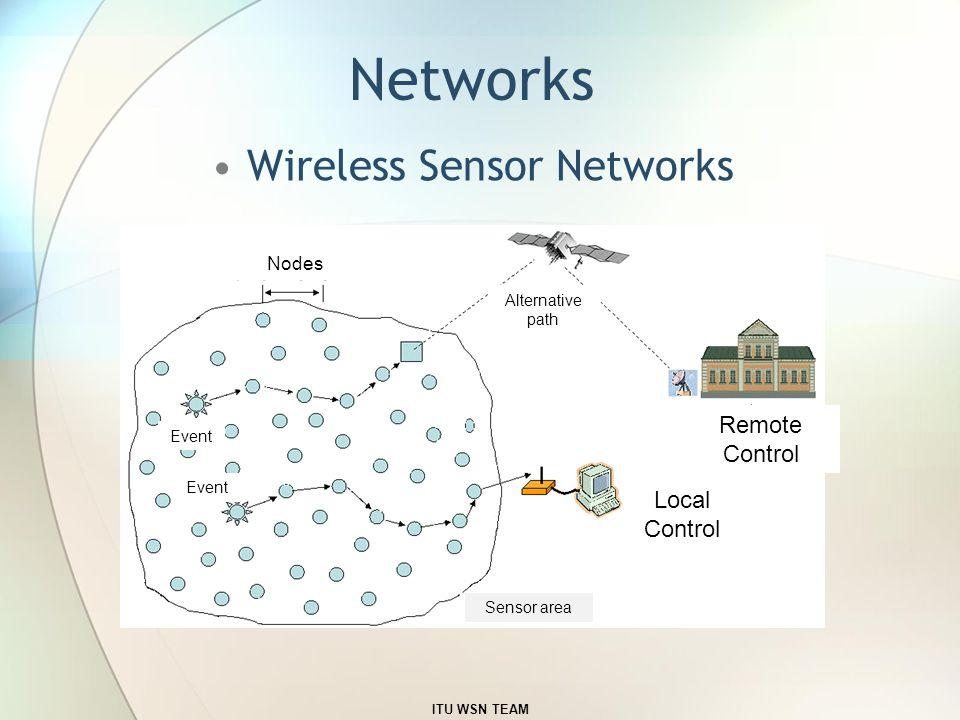 Networks Wireless Sensor Networks Remote Control Local Control Event Nodes Alternative path Sensor area ITU WSN TEAM