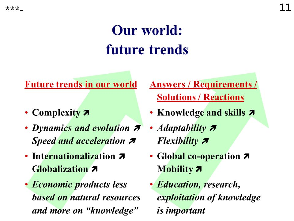 11 Our world: future trends Future trends in our world Complexity  Dynamics and evolution  Speed and acceleration  Internationalization  Globalization  Economic products less based on natural resources and more on knowledge Answers / Requirements / Solutions / Reactions Knowledge and skills  Adaptability  Flexibility  Global co-operation  Mobility  Education, research, exploitation of knowledge is important ***-