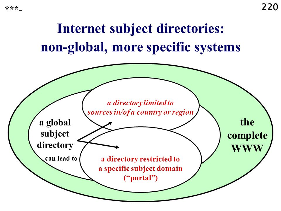 220 ***- Internet subject directories: non-global, more specific systems a directory limited to sources in/of a country or region a directory restricted to a specific subject domain ( portal ) a global subject directory the complete WWW can lead to