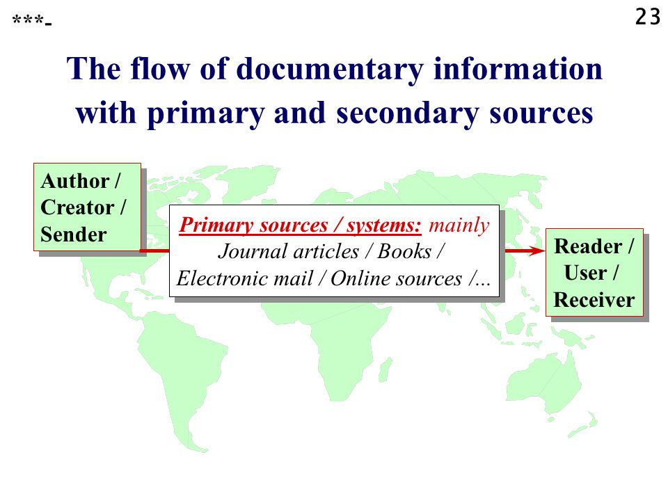 23 The flow of documentary information with primary and secondary sources Reader / User / Receiver ***- Author / Creator / Sender Author / Creator / Sender Primary sources / systems: mainly Journal articles / Books / Electronic mail / Online sources /...