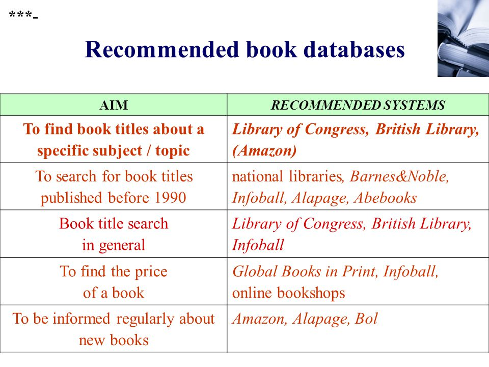 401 Recommended book databases AIMRECOMMENDED SYSTEMS To find book titles about a specific subject / topic Library of Congress, British Library, (Amazon) To search for book titles published before 1990 national libraries, Barnes&Noble, Infoball, Alapage, Abebooks Book title search in general Library of Congress, British Library, Infoball To find the price of a book Global Books in Print, Infoball, online bookshops To be informed regularly about new books Amazon, Alapage, Bol ***-
