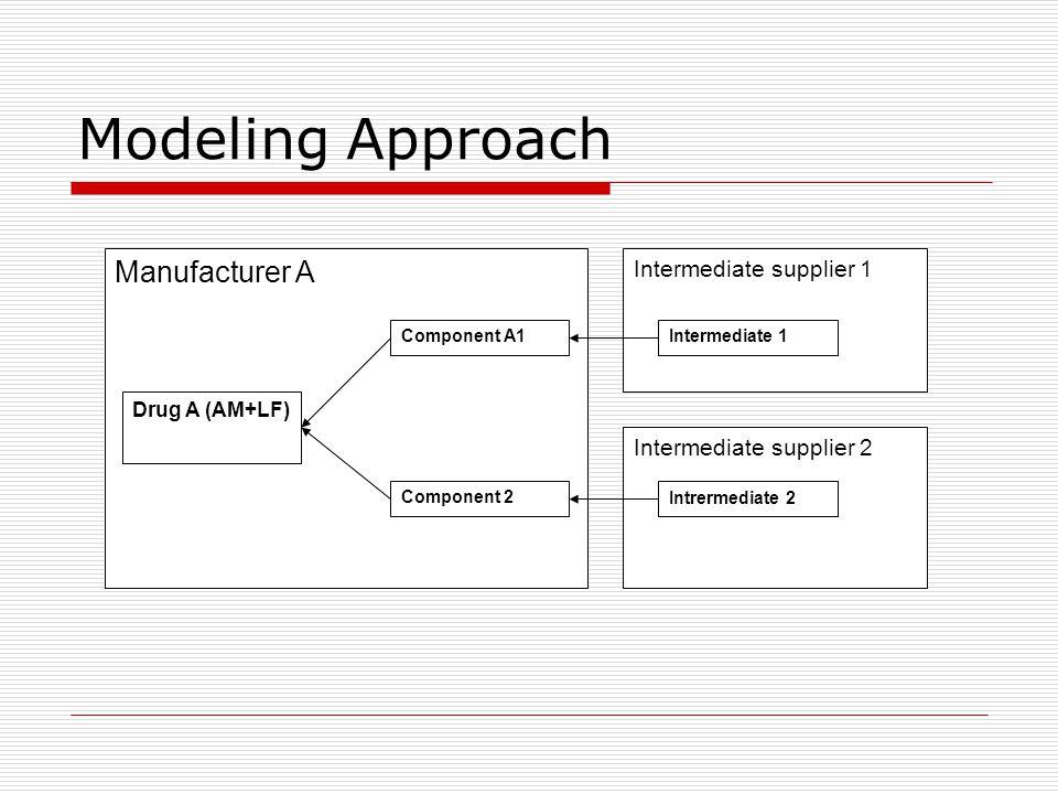 Modeling Approach Intermediate supplier 2 Intermediate supplier 1 Manufacturer A Drug A (AM+LF) Component A1 Component 2Intrermediate 2 Intermediate 1