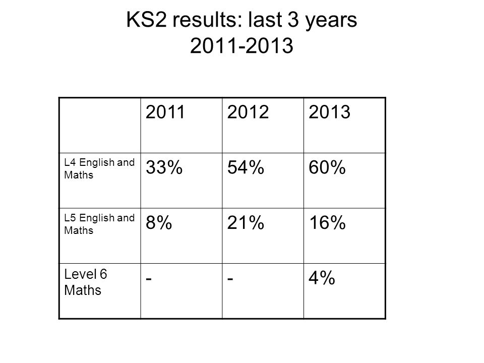 KS2 results: last 3 years 2011-2013 201120122013 L4 English and Maths 33%54%60% L5 English and Maths 8%21%16% Level 6 Maths --4%