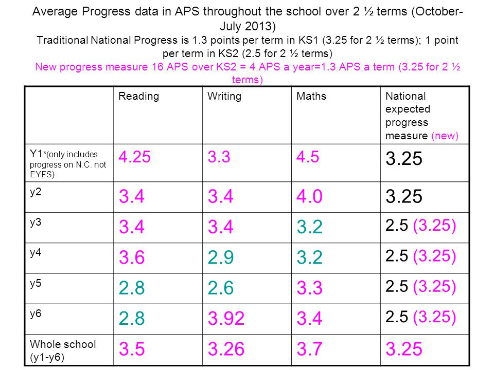 Average Progress data in APS throughout the school over 2 ½ terms (October- July 2013) Traditional National Progress is 1.3 points per term in KS1 (3.25 for 2 ½ terms); 1 point per term in KS2 (2.5 for 2 ½ terms) New progress measure 16 APS over KS2 = 4 APS a year=1.3 APS a term (3.25 for 2 ½ terms) ReadingWritingMathsNational expected progress measure (new) Y1 *(only includes progress on N.C.