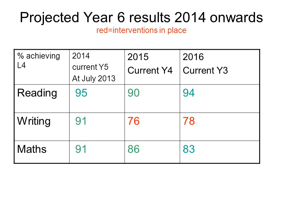 Projected Year 6 results 2014 onwards red=interventions in place % achieving L4 2014 current Y5 At July 2013 2015 Current Y4 2016 Current Y3 Reading 959094 Writing 917678 Maths 918683