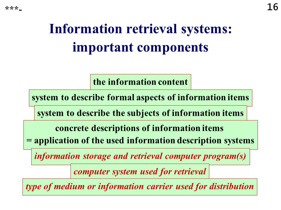 16 Information retrieval systems: important components ***- the information content system to describe formal aspects of information items system to describe the subjects of information items concrete descriptions of information items = application of the used information description systems information storage and retrieval computer program(s) computer system used for retrieval type of medium or information carrier used for distribution