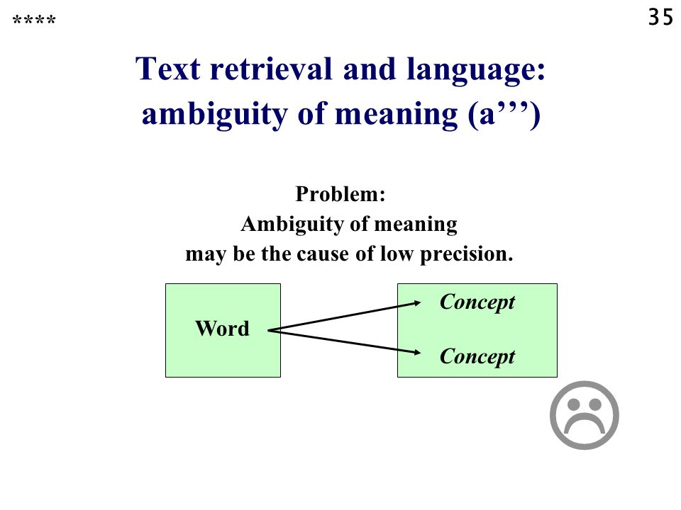 35 Text retrieval and language: ambiguity of meaning (a''') Problem: Ambiguity of meaning may be the cause of low precision. **** Word Concept 