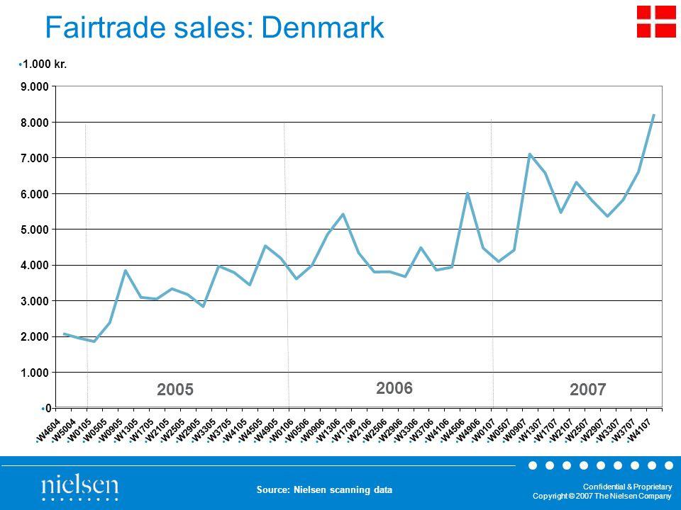 Confidential & Proprietary Copyright © 2007 The Nielsen Company Fairtrade sales: Denmark 0 1.000 2.000 3.000 4.000 5.000 6.000 7.000 8.000 9.000 W4604 W5004 W0105 W0505 W0905 W1305 W1705 W2105 W2505 W2905 W3305 W3705 W4105 W4505 W4905 W0106 W0506 W0906 W1306 W1706 W2106 W2506 W2906 W3306 W3706 W4106 W4506 W4906 W0107 W0507 W0907 W1307 W1707 W2107 W2507 W2907 W3307 W3707 W4107 1.000 kr.