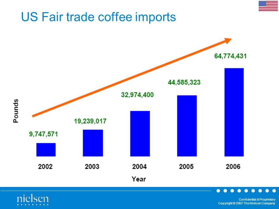 Confidential & Proprietary Copyright © 2007 The Nielsen Company US Fair trade coffee imports