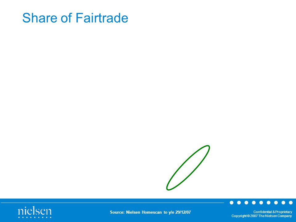 Confidential & Proprietary Copyright © 2007 The Nielsen Company Share of Fairtrade Source: Nielsen Homescan to y/e 29/12/07